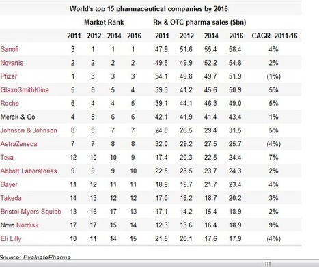 Revue Stratégique 2011: Sanofi devrait prendre dès 2012 la première place du classement mondial de l'industrie pharmaceutique devant Novartis et Pfizer | Marketing pharmaceutique | Scoop.it