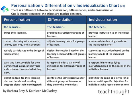 The Difference Between Differentiation And Personalized Learning | Learning and Development in the future | Scoop.it