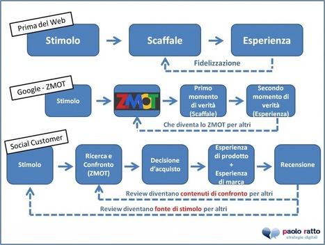 I Social Media ed il marketing sullo stimolo (prima che sul bisogno) | SEO ADDICTED!!! | Scoop.it