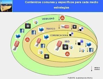 Como empezar con redes sociales si tienes un pequeño comercio: Marketing online blog de agamezcm | Social Media Director | Scoop.it