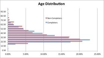 MOOC Student Demographics | MOOC(Massitve Online Open Course) | Scoop.it