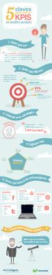 5 claves para construir KPIs en Medios Sociales #infografia #infographic#socialmedia | Web 2.0 & Redes Sociales ...  y mucho mas !!! | Scoop.it
