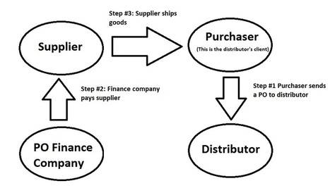 Financing Purchase Orders With an Innovative Option | Business Financing | Scoop.it