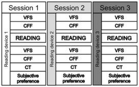 E-Readers and Visual Fatigue | E-böcker, surfplattor, sociala medier | Scoop.it
