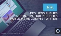 Twitter : la chasse aux clics | Webmarketing & Social Media | Scoop.it