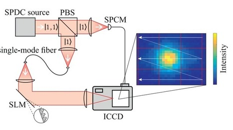 If you thought a photon could only carry 1 bit, you're in for a surprise | MishMash | Scoop.it