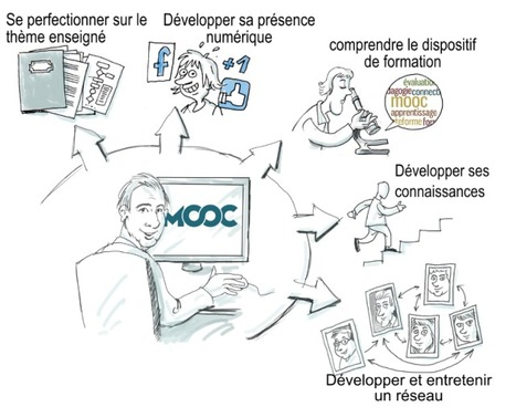 Didac2b : un blog à suivre absolument ! | E-apprentissage | Scoop.it