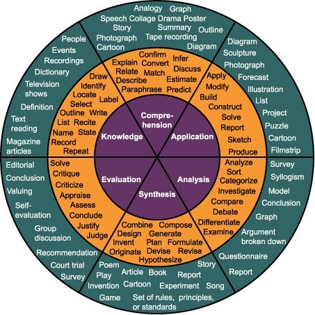 A Great Blooms Taxonomy Wheel for Teachers ~ Educational Technology and Mobile Learning | Blooms and Higher Order Thinking Skills | Scoop.it