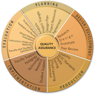 Quality assurance designing quality online course - UBC Wiki | Ken's Odds & Ends | Scoop.it