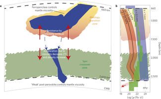 Slab stagnation in the shallow lower mantle linked to an increase in mantle viscosity | Mineralogy, Geochemistry, Mineral Surfaces & Nanogeoscience | Scoop.it