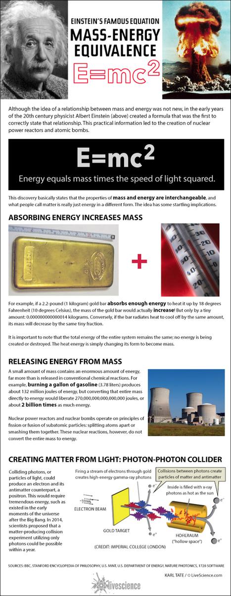 How Einstein's E=mc^2 Works (Infographic) - LiveScience.com   Interesting Infographics   Scoop.it