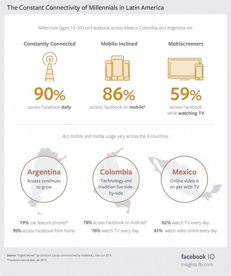 The Mobile Lives of Millennials in LatinAmerica   Digital Natives   Scoop.it