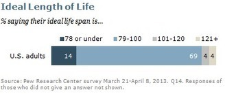 If You Could Live To 120, Would You Really Want To? : NPR | Debates and discussions | Scoop.it
