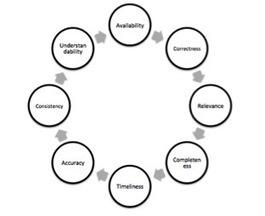 Big Data – how to achieve data quality | Molecular | Scoop.it