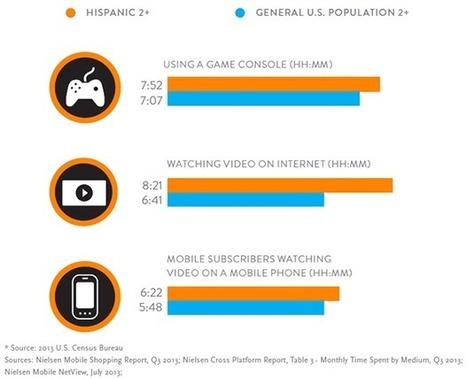 The U.S. Digital Consumer Report | The Content Strategist | Scoop.it
