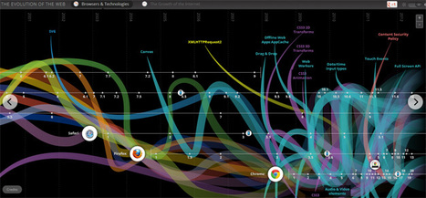 The Evolution of the Web: Example of Visualization Timeline | Education and more | Scoop.it