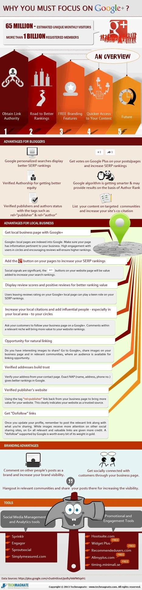 Why you must focus on Google Plus? [Infographics] | Tips Builder | Social Media Business Life | Scoop.it