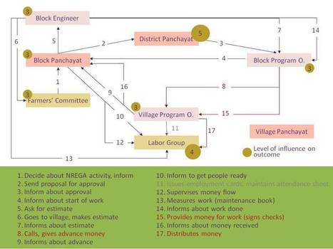 Process Net-Map   service design thinking   Scoop.it