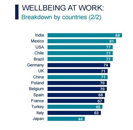 Do you love going to work? These countries have the happiest employees | Change Champions | Scoop.it