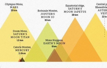 How Mountains In Our Solar System Compare [Infographic] | Space matters | Scoop.it