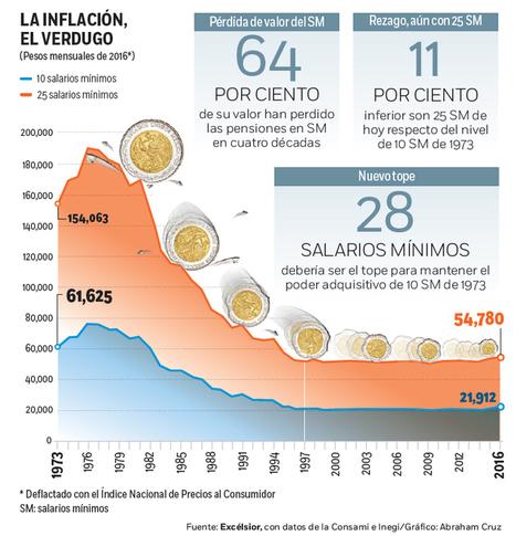Reducir las pensiones no es viable y la razón no es buena | Gestión de la I+D+I | Scoop.it
