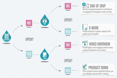 Drip Marketing vs. Lead Nurturing in Lead Life Cycle | Position2 Blog | lead generation | Scoop.it