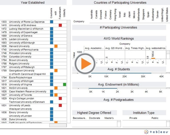 MOOCs: Coursera, edX, Futurelearn and Udacity - University profiles | Justin Menard - LISTedTECH | Higher Education in the Future | Scoop.it