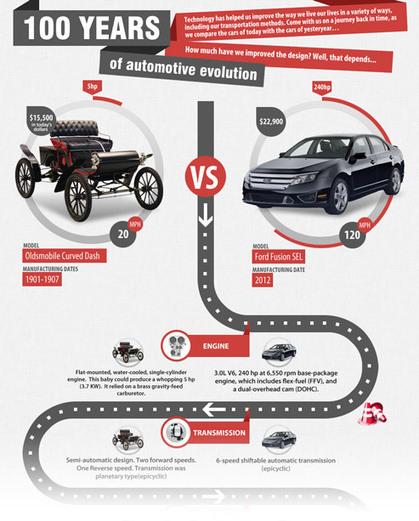 Automotive Content Marketing in 2013   Content Marketing Editors Rundown   Scoop.it