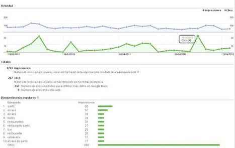 Geoinformación: Lanzamiento de Google Analytics para Google Maps   #GoogleMaps   Scoop.it