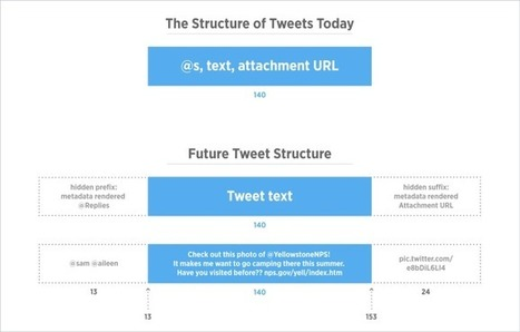 Twitter moves away from 140 characters, ditches confusing and restrictiverules | social media | Scoop.it