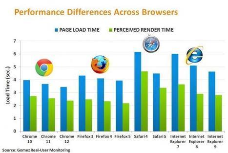 Une nouvelle étude replace Chrome en tête des navigateurs | toute l'info sur Google | Scoop.it