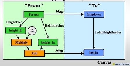 Snoggle -- A Graphical, SWRL-based Ontology Mapper   Y-Worlds   Scoop.it