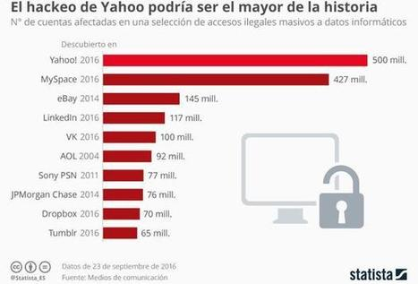 Los cinco mayores hackeos de la historia | Informática Forense | Scoop.it