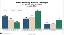 Retailers Struggling to Keep Pace With Consumers' New Uses of Technology | Brand Marketing | Scoop.it