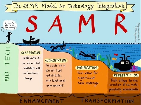 How the SAMR model improves teaching with iPad | learnmakerblog | iPads in Education | Scoop.it
