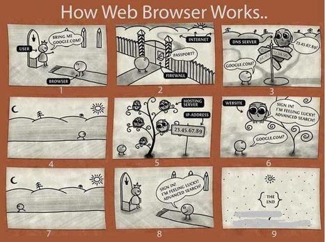 How Web Browers Works | fun for geeks | Scoop.it