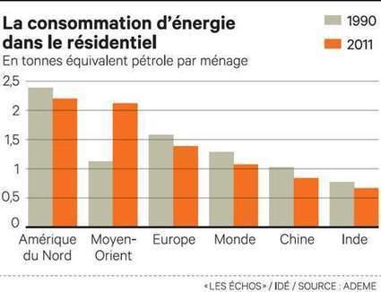 Energie: la recherche d'efficacité se mondialise   Le flux d'Infogreen.lu   Scoop.it