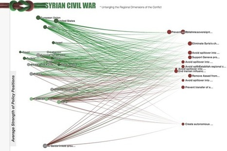 Visualising the tangled Syrian conflict to seek a resolution (Wired UK) | Simplifying Complexity | Scoop.it