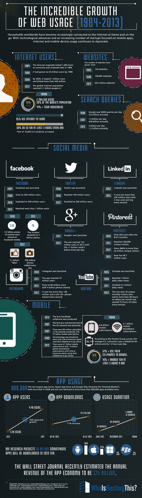 Infographic: The Incredible Growth of Web Usage [1984-2013] | JOIN SCOOP.IT AND FOLLOW ME ON SCOOP.IT | Scoop.it