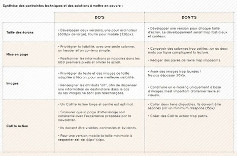 Les opportunités du Responsive Design | Anticipation Prospective | Scoop.it