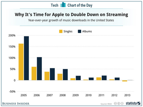 In One Chart, Why It's Time For Apple To Launch A Subscription Music Service | Music Industry News | Scoop.it