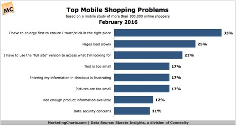 Consumers Top Mobile Shopping Problems | Mobile Customer Experience Management | Scoop.it