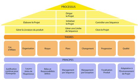 La méthode PRINCE2   Le Blog QRP France   CuriousIT   Scoop.it