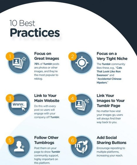 Best Practices For Using Tumblr For Marketing - infographic | Public Relations & Social Media Insight | Scoop.it