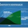 24-7 reliable renewable energy