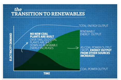 6 Myths About Renewable Energy, Busted! | Zero Footprint | Scoop.it