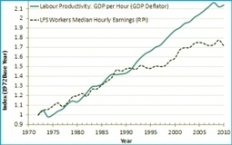 Do workers reap the benefits of productivity growth? | The Great Transition | Scoop.it