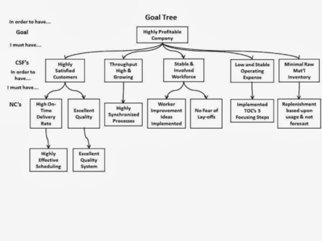 4th Generation Goal Tree - Part 01 - by Bob Sproull | Thinking processes | Scoop.it