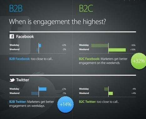 Quando postare sui social media? Trova il momento giusto   comunicazione 2.0   Scoop.it