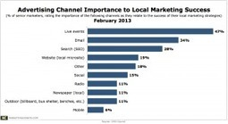 Mobile Hasn't Yet Found Its Place in the Local Marketing Mix | Mobile Advertising Insights | Scoop.it